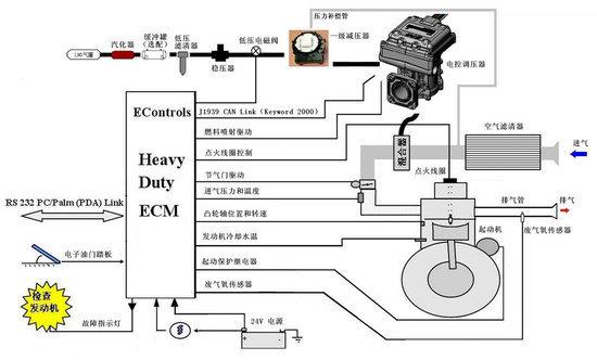 玉柴天然气发动机结构原理与使用保养图片