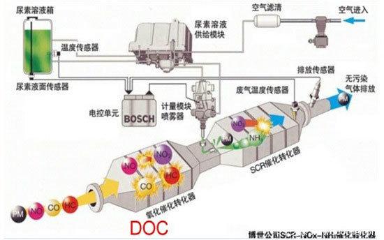 国四排放讨论系列车用尿素溶液是什么