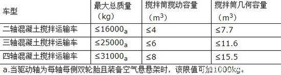 中机车辆技术中心:规范搅拌车技术管理