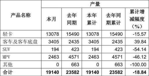 东风1月销售轻卡9216辆同比下降9.16%