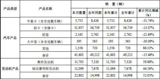 福田1月销车4.16万辆中重卡销售5752辆
