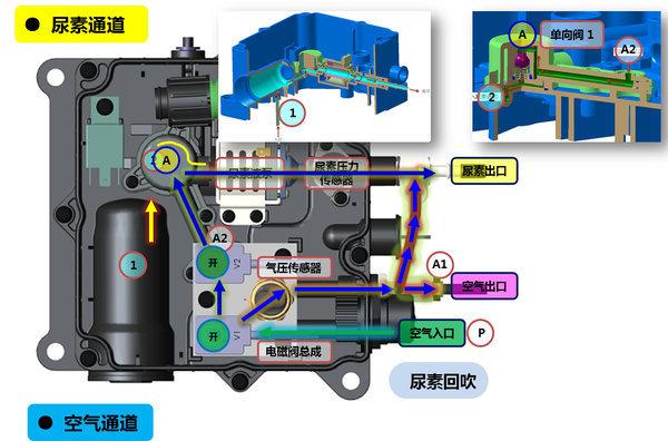 气动泵的工作原理图_车用尿素罐结构原理工作机制