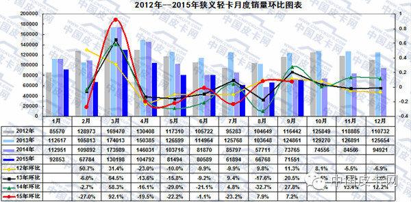 2015年前三季度  轻型卡车市场发展态势
