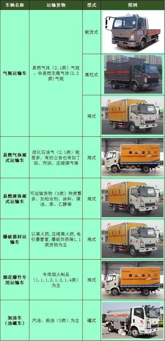 危险品运输车要求高