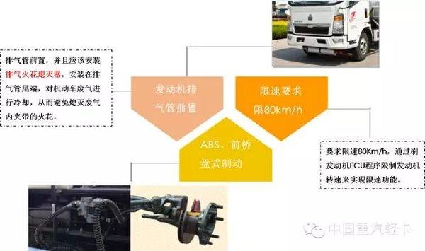 危险品运输车要求高什么是专用运输车