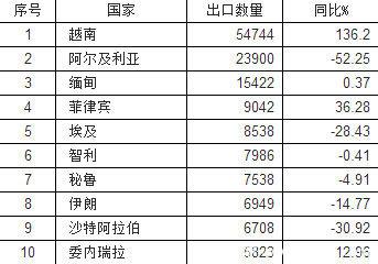前9月商用车出口简析:牵引车增长近4成
