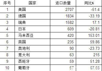 前9月全国商用车进口简析:牵引车涨17%