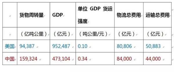 中国物流成本到底是高还是低?真相在此