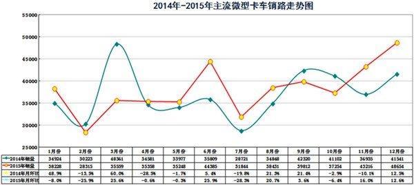 双排成主流2015微型卡车市场产品研析