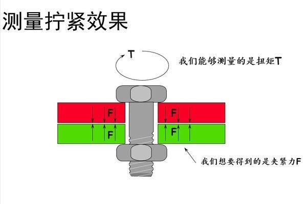扭矩VS转角法