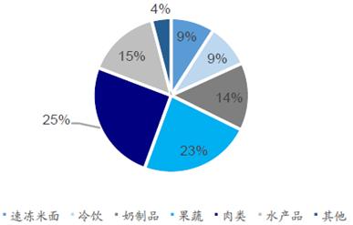 大有可为细说2016中国冷链物流市场