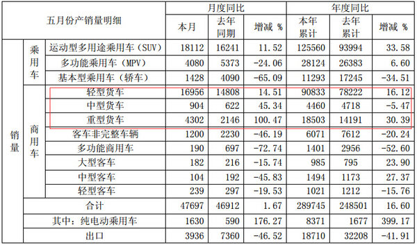 重卡销量同比翻番江淮发布5月产销快报