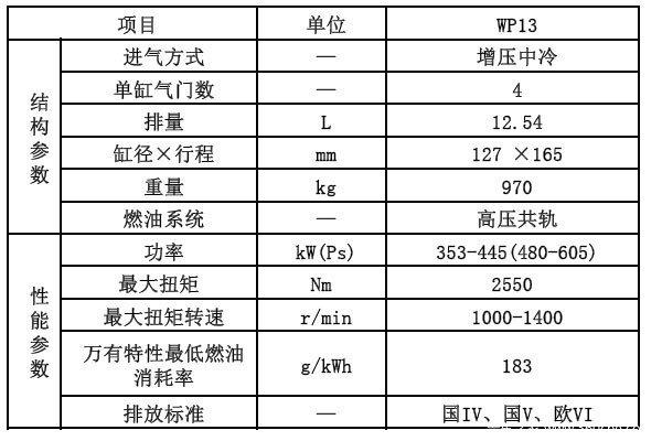 国产发动机的崛起解析潍柴WP13柴油机