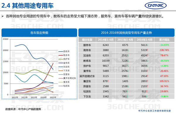 中汽研:2016上半年专用车市场分析报告
