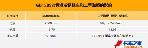 GB1589影响初现 干线冷链运输面临变革
